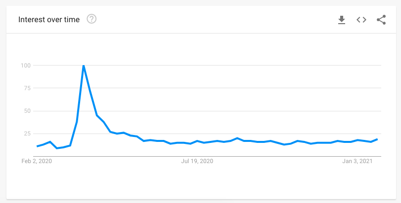 food delivery google trends graph 2020