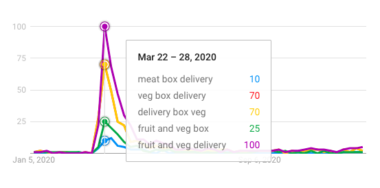 food delivery box google trends high point