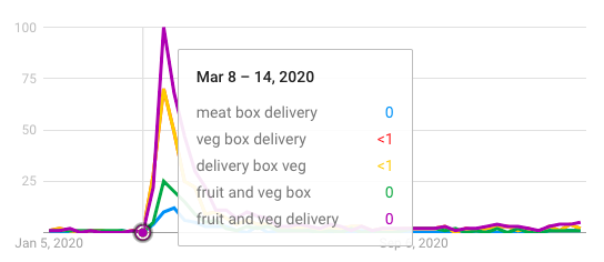 food delivery box type google trends low point