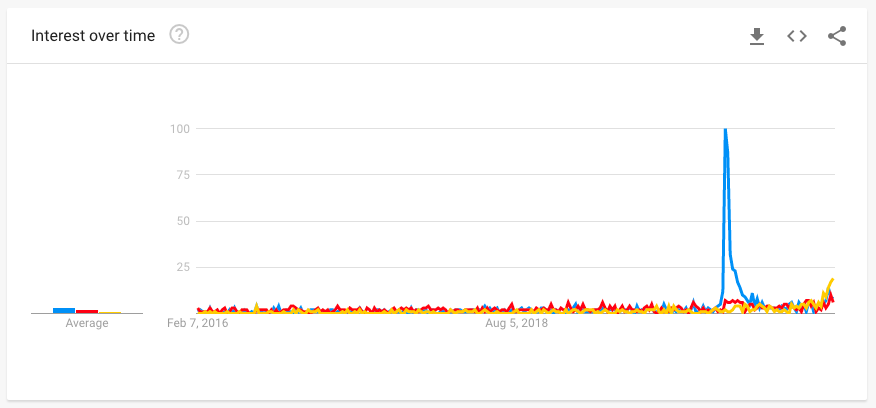 last 5 years google trends for meal kits and recipe boxes