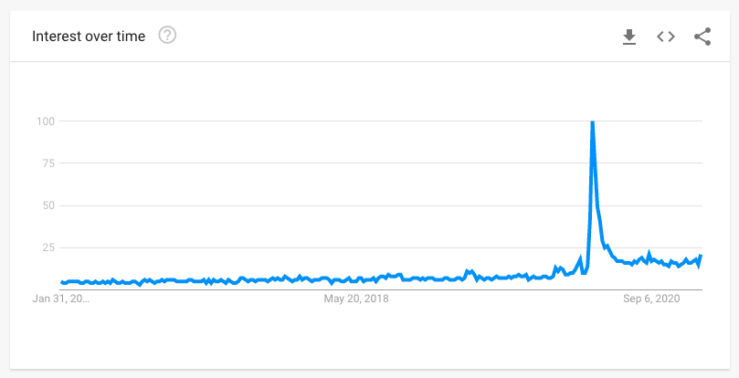 food delivery google trends past five years graph