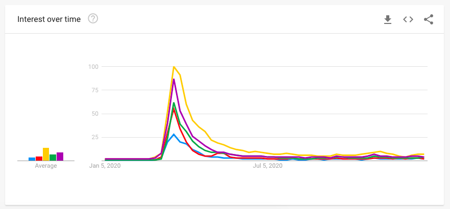 google trends graph of supermarket deliveries searches