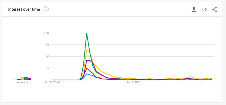 google trends graph of supermarket delivery slots in 2020