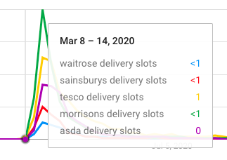 supermarket delivery slots during lockdown one Google Trends graph