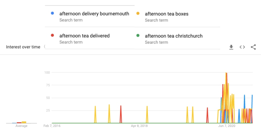 afternoon tea delivery by city google trends