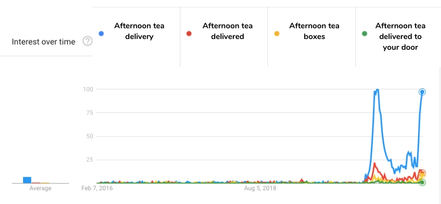 afternoon tea delivery graph for past five years of google trends