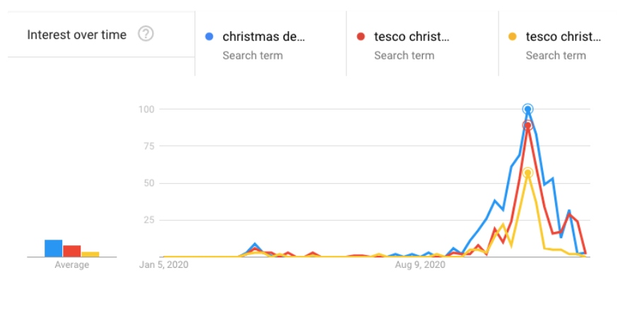 christmas supermarket delivery trends 2020 graph