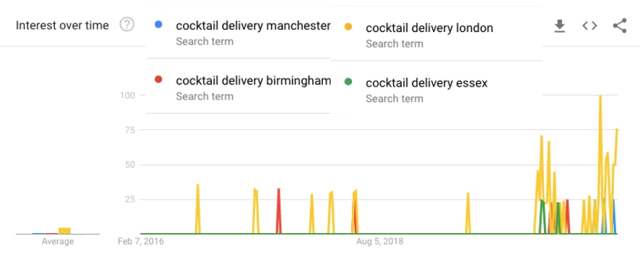 cocktail delivery google trends by city 2020