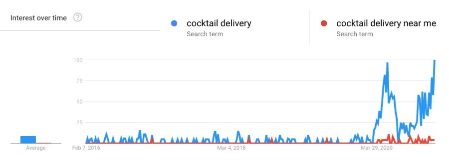 cocktail delivery trends 2020 google trends graph