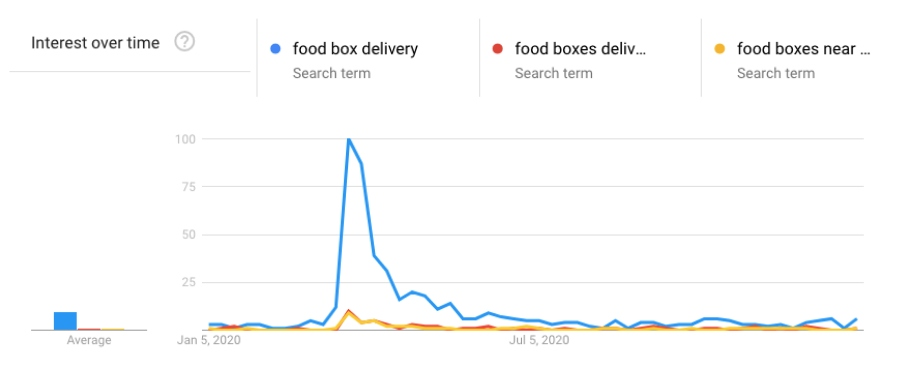 food box delivery trends graph 2020