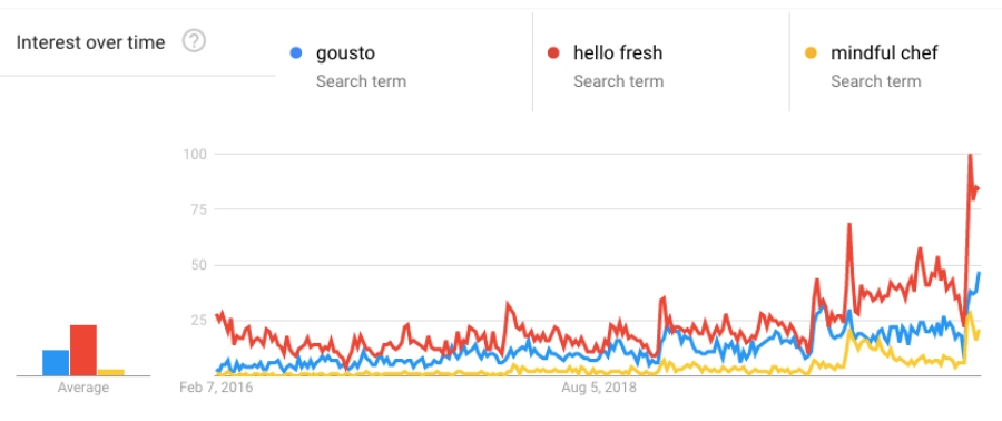 gogle trends graph of gousto, hell fresh and mindful chef in 2020