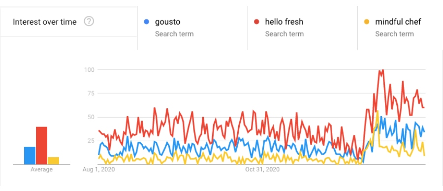 gousto, hello fresh and mindful chef late 2020 google trends