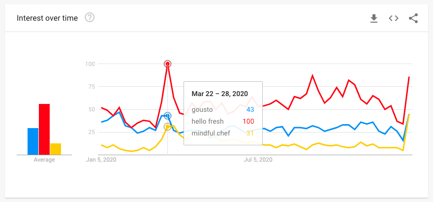 gousto, hello fresh and mindful chef peaks in 2020 google trends