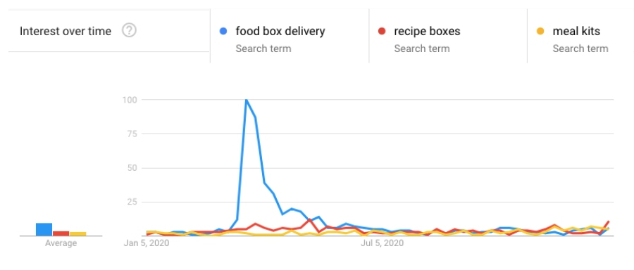 recipe boxes and meal kits google trends 2020