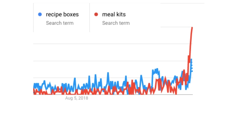 recipe boxes and meal kits latter 2020 graph